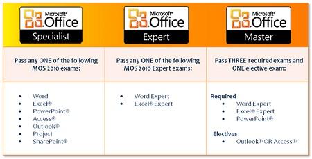 Các cấp độ MOS cho Ofice 2010
